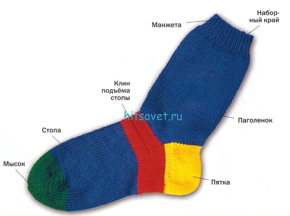 Вязание носков спицами. Мастер класс